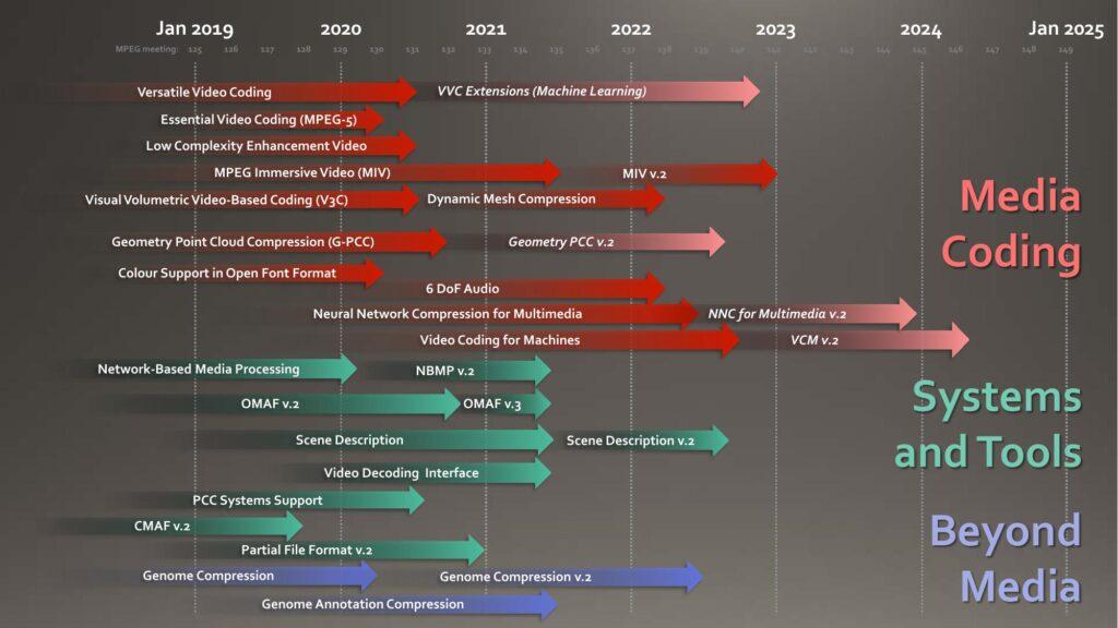 MPEG roadmap